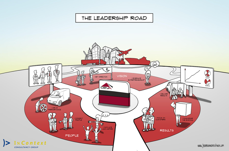 Illustration of Leadership Program for InContext