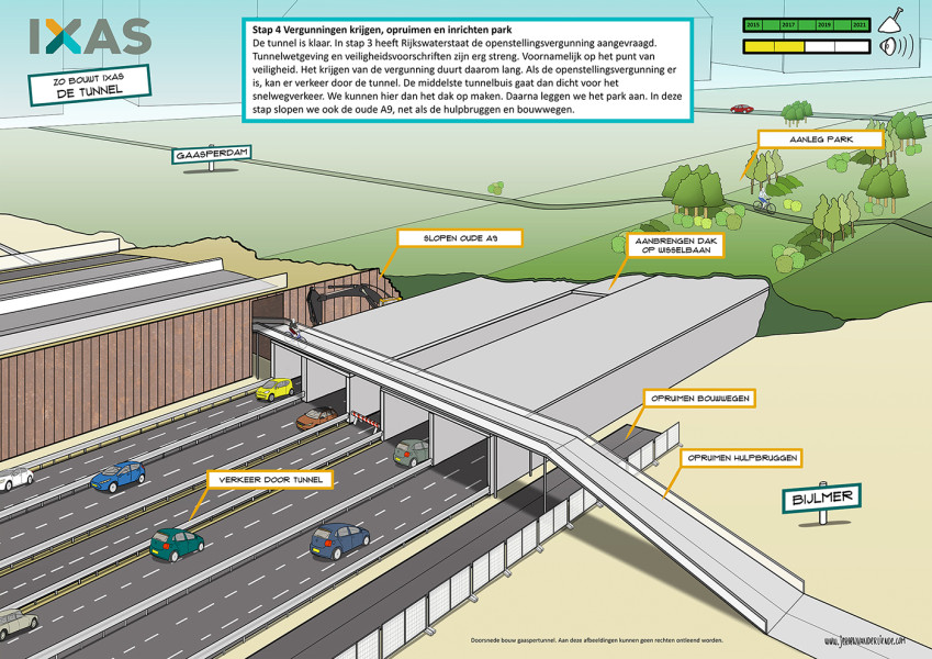 Illustraties tunnelbouw proces voor IXAS
