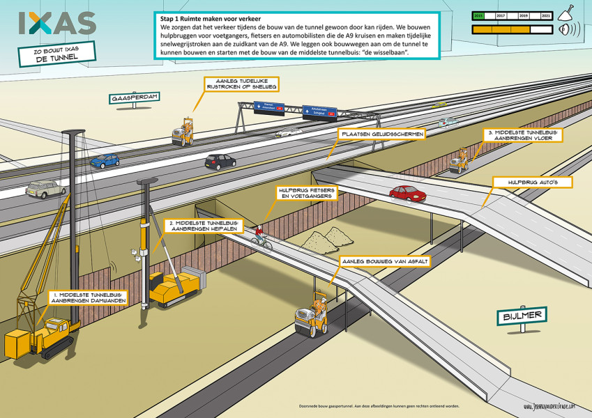 Illustrations Tunnel Building Process for IXAS