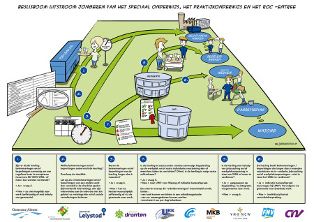 Illustration Process to Employment Flevoland