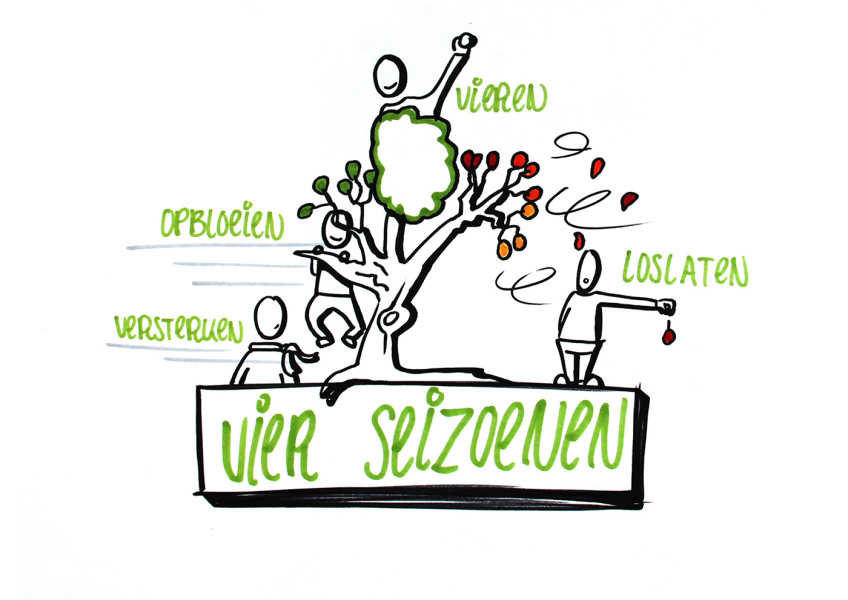 Live Visual Notetaking of Vision Development for Municipality Dronten
