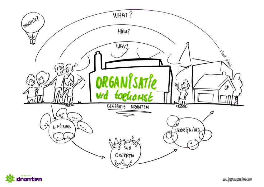 Live Visual Notetaking of Organizational Development for Municipality Dronten