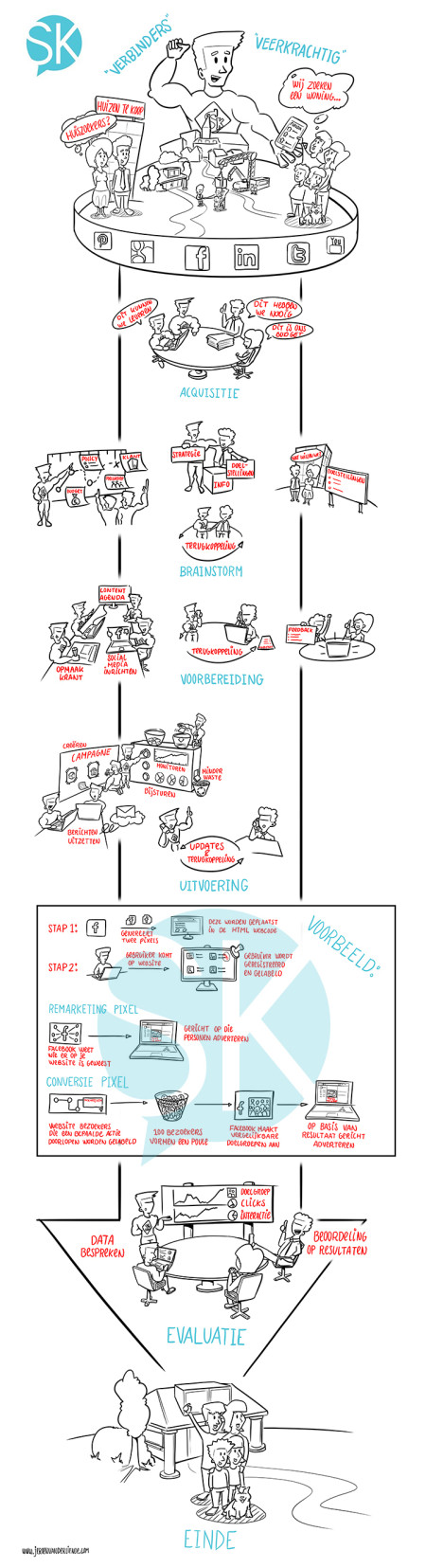 Illustration Customer Process for Saleskracht