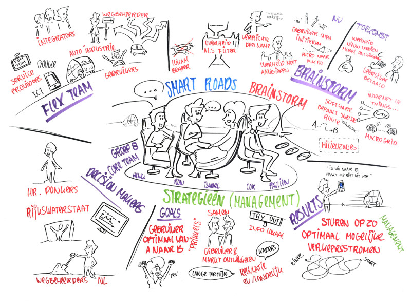 Visualiseren Brainstorm Sessie tijdens Event Innovation Expo