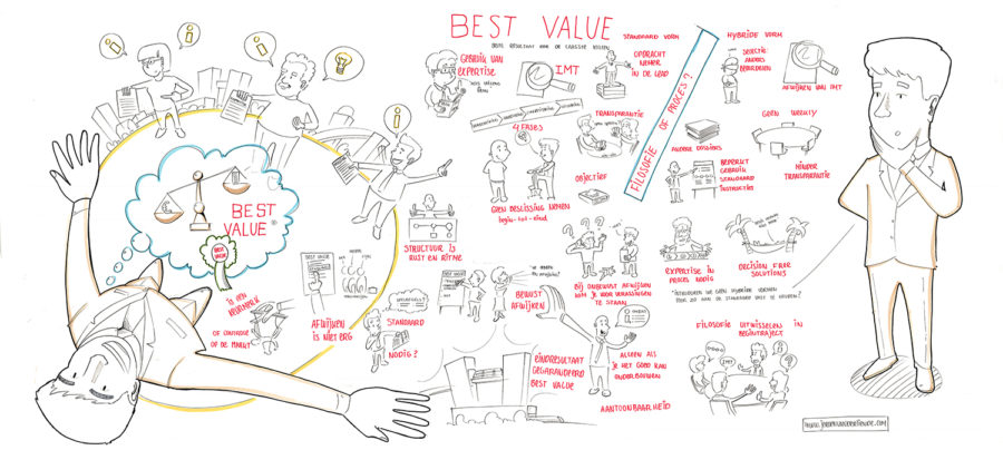 Congres Best Value Live Drawing